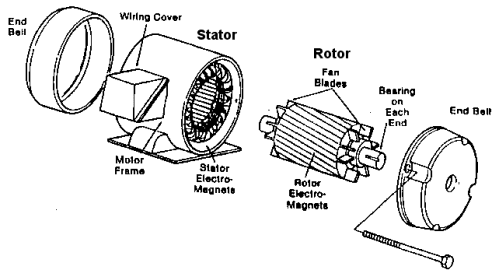electrical topics: Dismantle and Assemble of Motors
