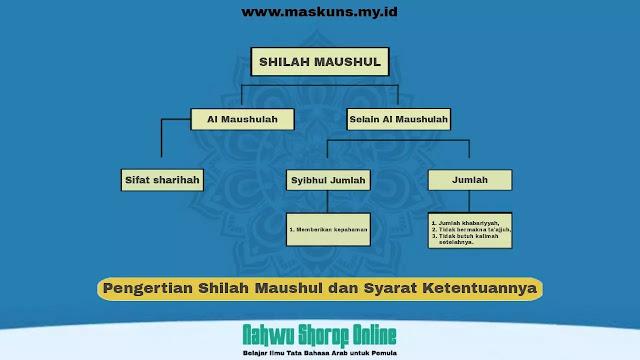 Pengertian Shilah Maushul dan Syarat Shilah Maushul