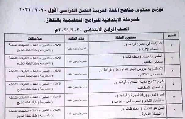 توزيع منهج اللغة العربية حسب البرامج التعليمية التلفزيونية ترم اول 2020 / 2021 للمرحلة الابتدائية