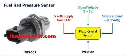 cara kerja fuel rail pressure sensor