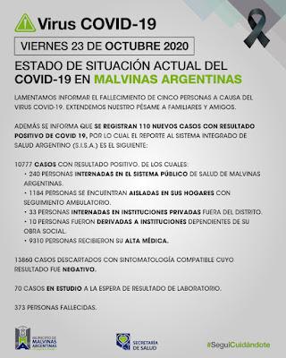 Malvinas Argentinas: viernes con 5 fallecimientos y 110 nuevos casos de coronavirus. 001