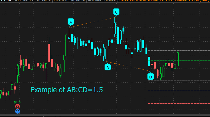 ABCD trend chart pattern indicator and scan for Thinkorswim TOS