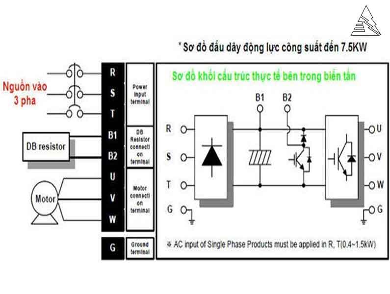 Hướng Dẫn Cài đặt biến tần LS IG5A