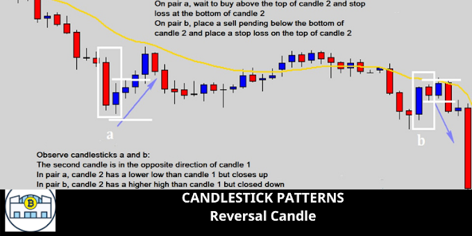 CANDLESTICK PATTERNS: Reversal Candle