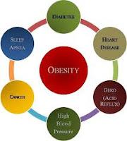 Psicologo para tratamento da obesidade em SP