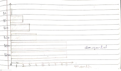 Horizontal bar graph drawing, X and Y axis in a bar graph