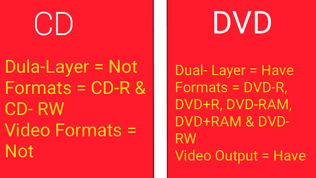 difference between formats of CD and DVD