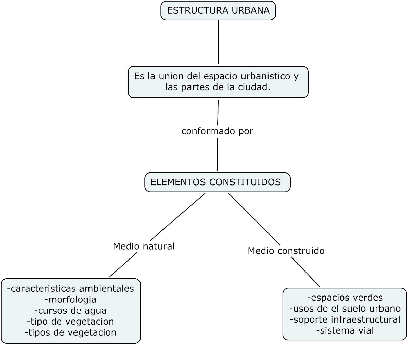 Urbanismo I Paula Alejandra Patiño Jaramillo 6120141093