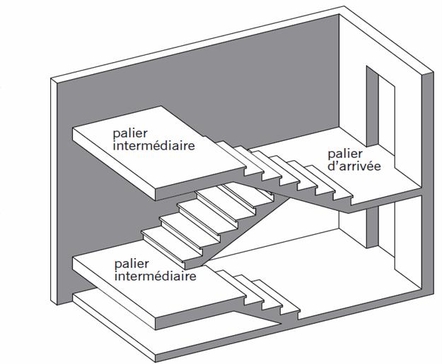 Les escaliers for Plan construire un escalier