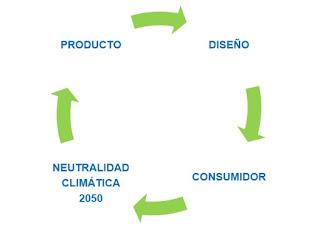 Producto Sostenible, Diseño circular, Neutralidad Climática
