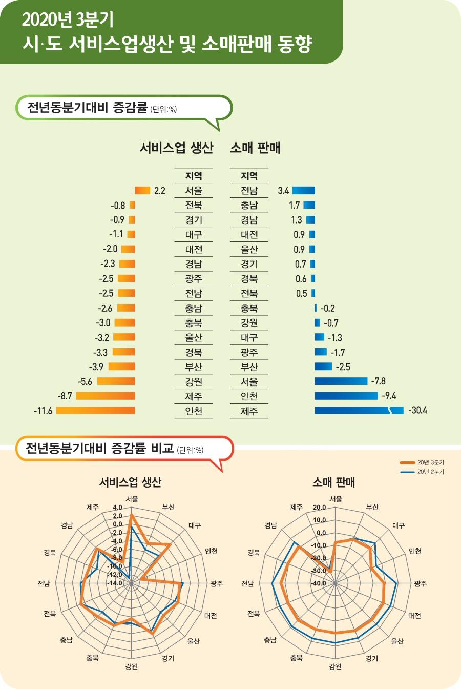 2020년 3분기 서비스업생산 서울 2.2% 증가, 15개 시·도 감소