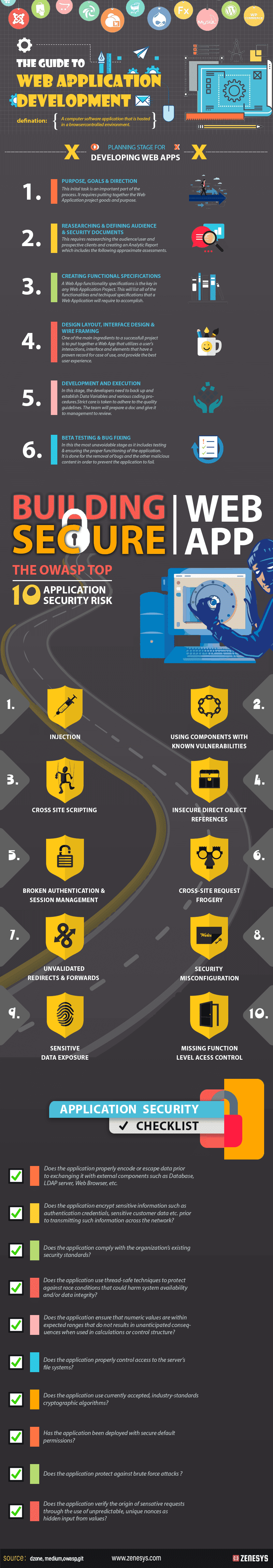 The Guide to Web Application Development #infographic