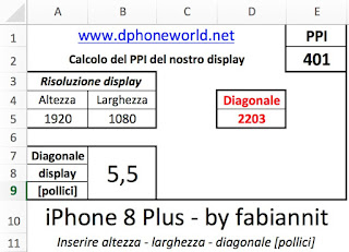 Risoluzione display iPhone 8 Plus e densità PPI