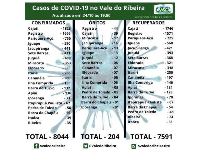 Vale do Ribeira soma 8044 casos positivos, 7591 recuperados e 204 mortes do Coronavírus - Covid-19