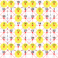 This extra-magic partially pandiagonal torus of order-6 has 16 extra-magic intersections and 4 knight move magic diagonals.