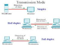 Teknik Pengiriman atau Penyaluran Sinyal (Simplex, Half Duplex, Full Duplex)