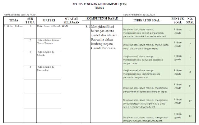 Kisi-kisi PAS Kelas 2 SD/MI: Tema 1