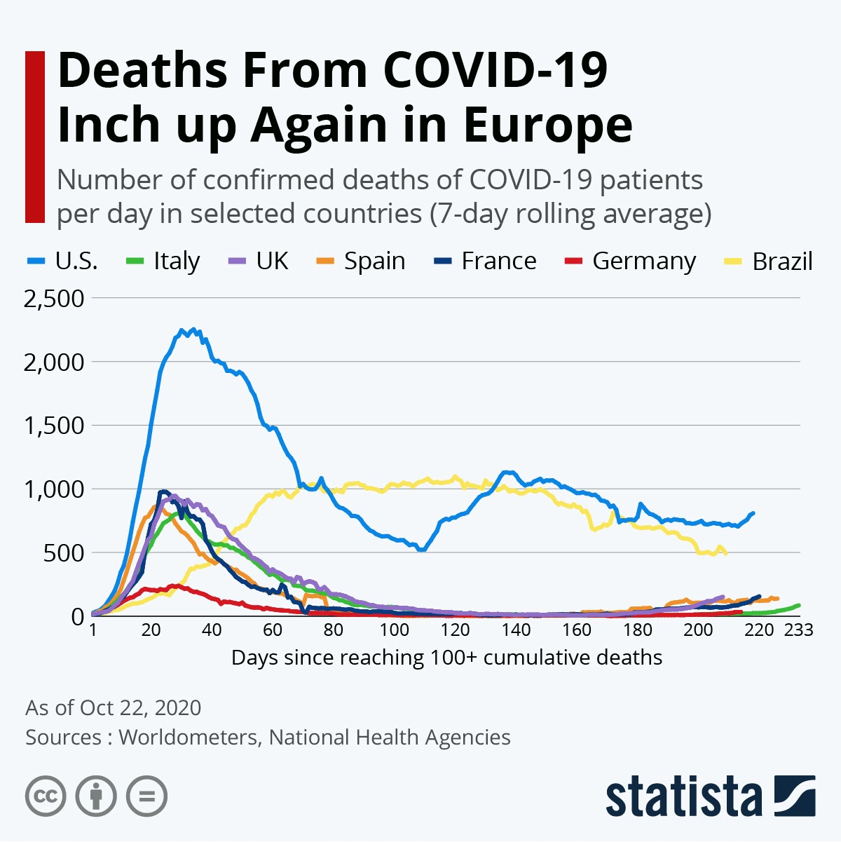 Deaths From COVID-19 Inch up Again in Europe #infographic