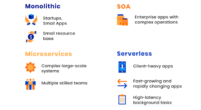 So sánh các kiến trúc : Monolithic, Service Oriented, Micro services và Serverless
