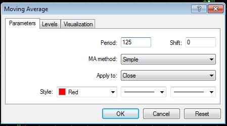 Simple Moving Average Period 125 untuk mendeteksi trend