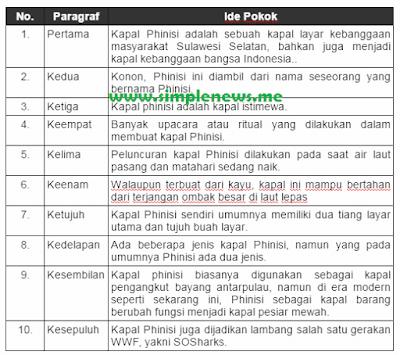 ide pokok dari masing-masing paragraf bacaan Kapal Phinisi, Kapal Penjelajah Dunia www.simplenews.me