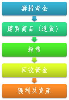 籌措資金→購買商品(進貨)→銷售→回收資金→獲利及資產
