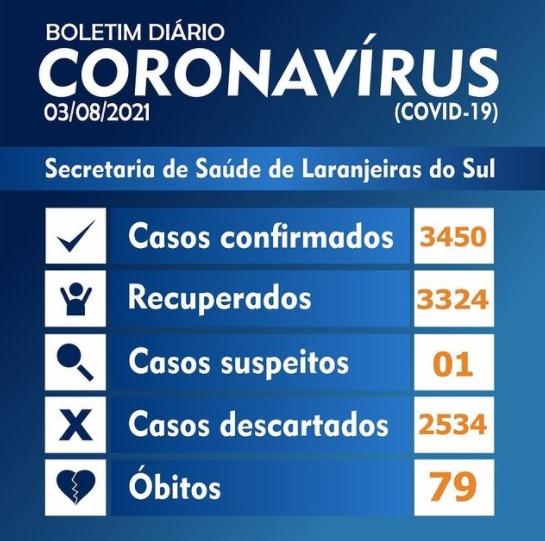 Covid-19: Laranjeiras registrou 8 novos casos nesta terça-feira