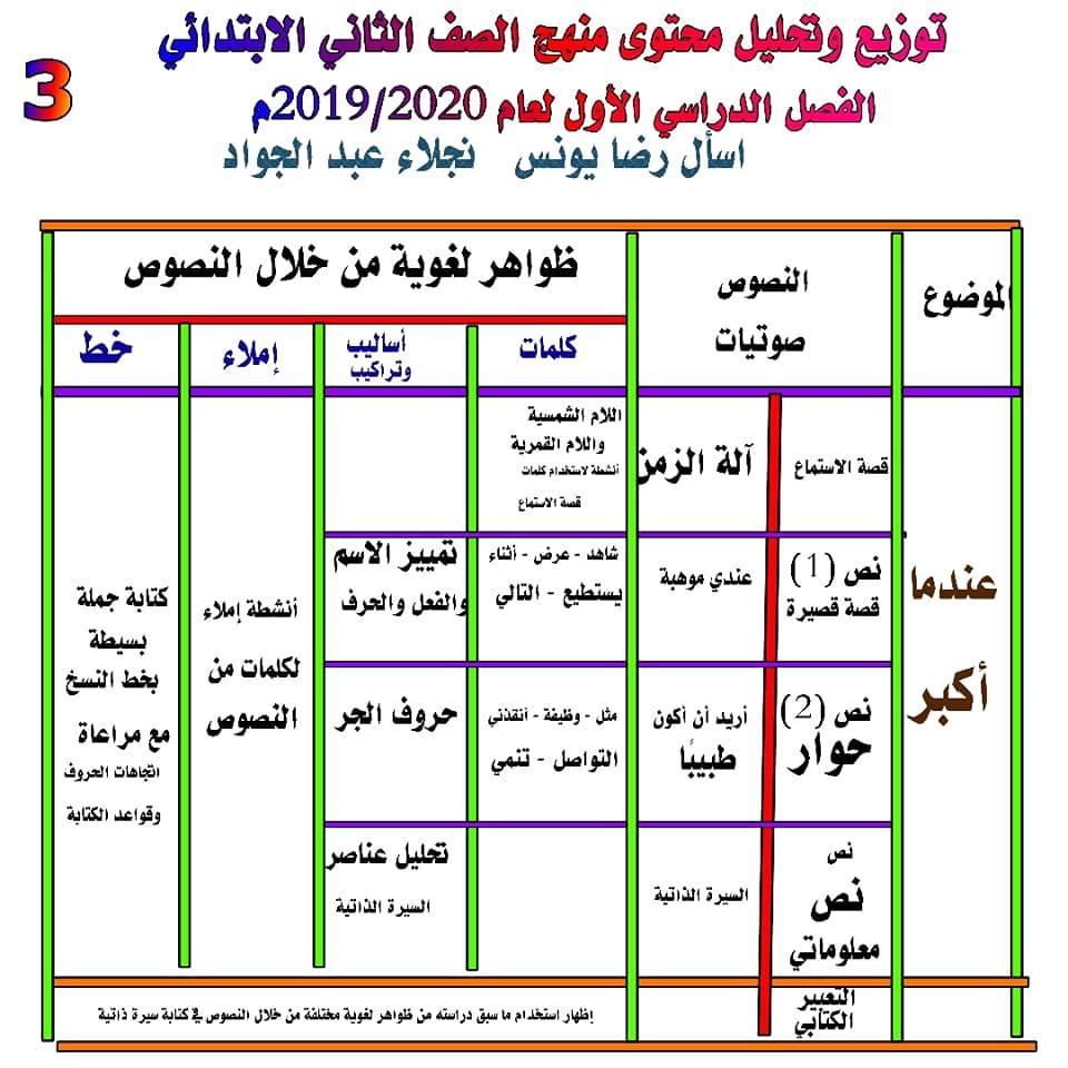 توزيع وتحليل محتوى منهج اللغة العربية للصف الثاني الابتدائي ترم أول 2020 3