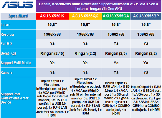 laptop asus terbaru processor amd a10
