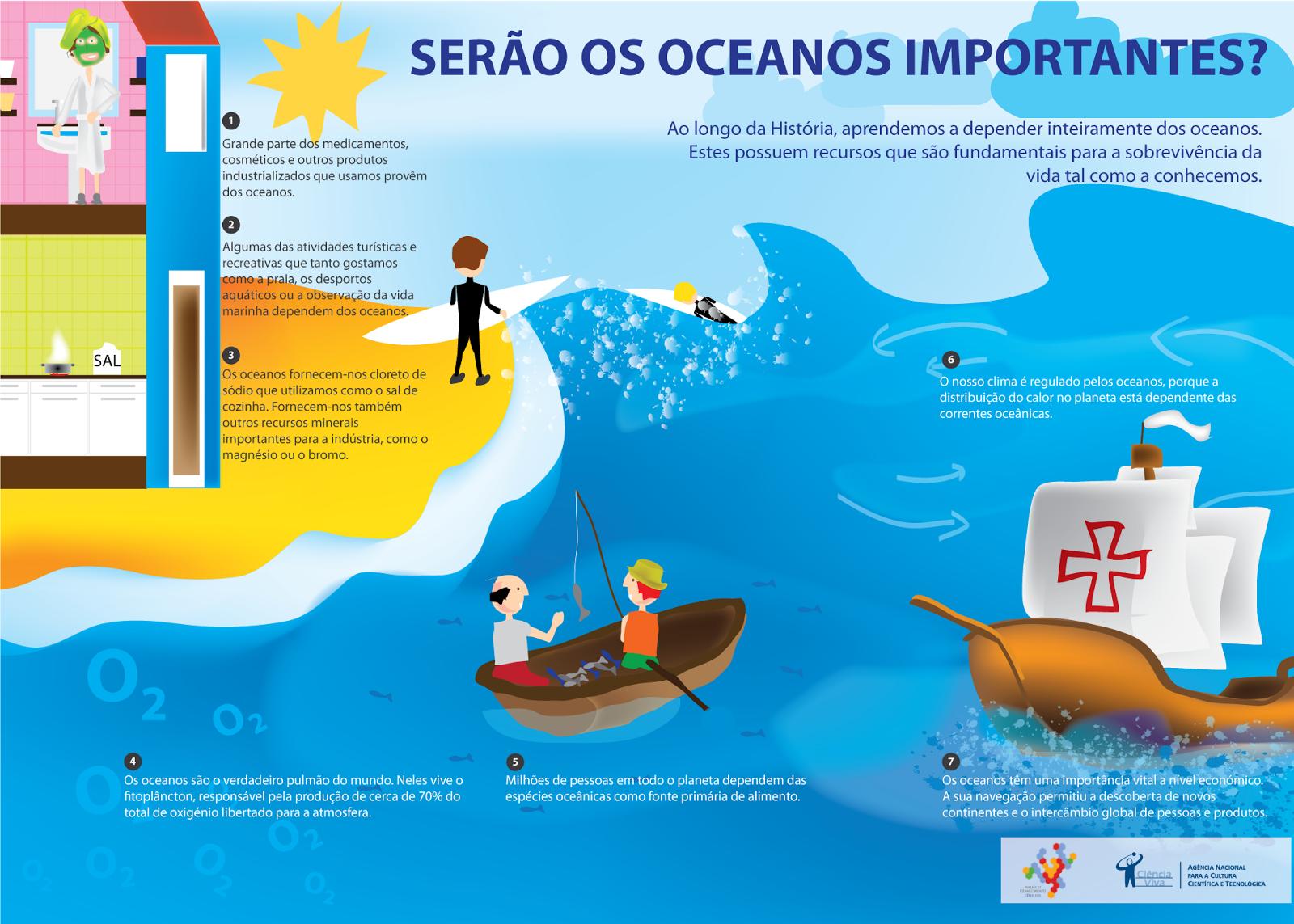 Diga As Pessoas Enquanto Elas São Importantes: PUBLICADOS BRASIL: O Que São As Zonas Mortas Dos Oceanos