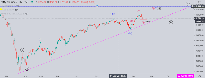 Nifty50 Target 12100 - 16th Oct