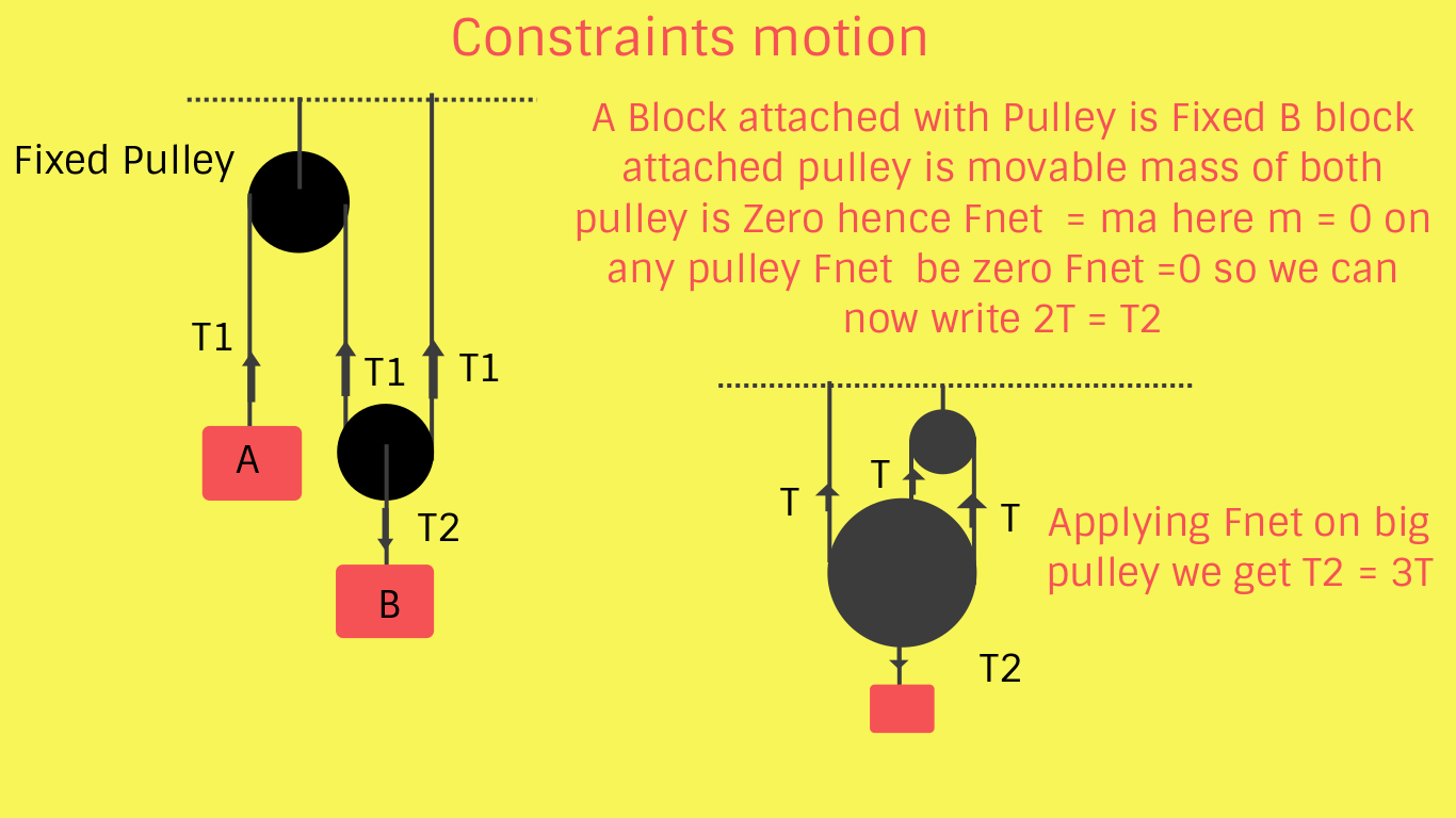 small resolution of motion law for constraints