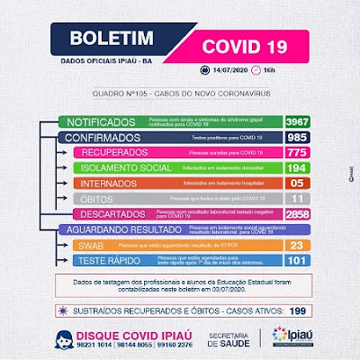 Ipiaú registra mais 25 casos de Covid-19
