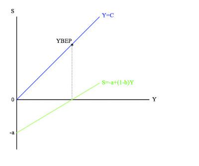Grafik Fungsi Tabungan