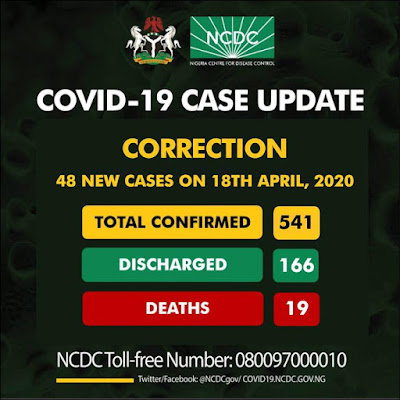 The Nigeria Centre for Disease Control  (NCDC) has sent an apology note to Ekiti State government for erroneously reported one new case in the state.  The public health administration release this apology statement via it twitter handle stating that it was caused by an error in their verification process.