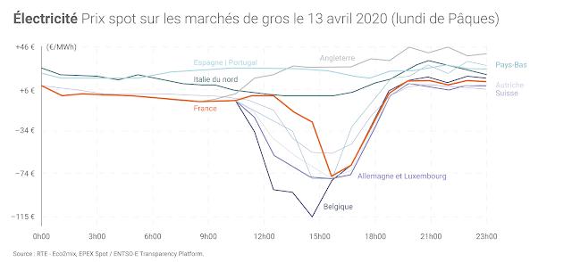 prix-spot-marche-electricite-13-avril-2020_zoom.png