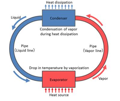 Liquid Cooling क्या है, यह कैसे काम करती है