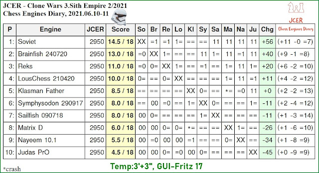 Chess Engines Diary - Tournaments 2021 - Page 9 2021.06.10.JCER.CloneWars.3.SithEmpire.02.2021