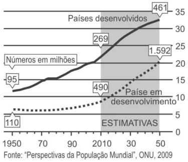 A população mundial está ficando mais velha, os índices de natalidade diminuíram e a expectativa de vida aumentou.