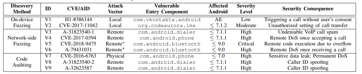 - 9 2Bzero day - 9 Android Zero-day Vulnerabilities Affects Billions of Android Devices