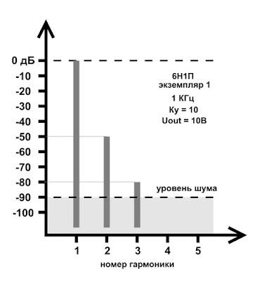У лампы 6Н1П отличный короткий спектр гармоник