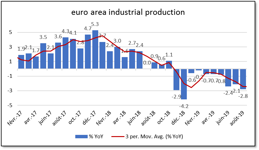 euro area industrial production august 2019