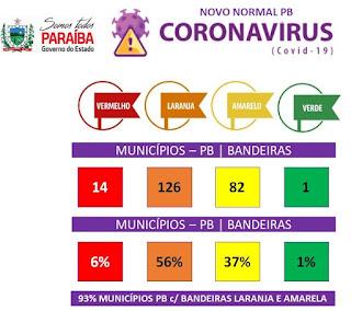 Paraíba tem 93% dos municípios nas bandeiras laranja e amarela; veja lista