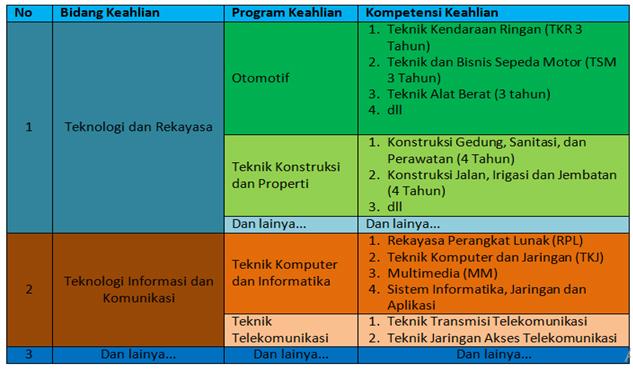 Perbedaan Bidang Keahlian, Program Keahlian, dan Kompetensi Keahlian di SMK