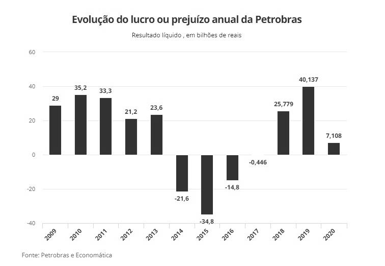 Resultado Petrobras 2020
