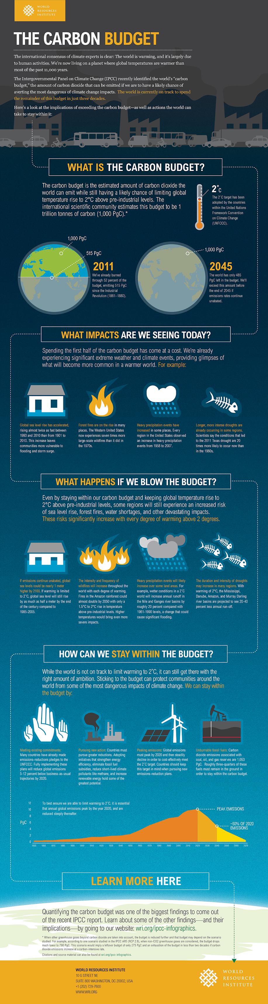 Carbon Budget Infographics