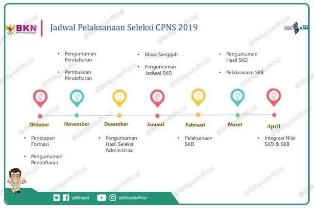 Jadwal CPNS 2019