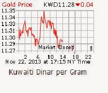 Way To Calculate 14k 18k 21k 22k Carat Gold Rate Cur