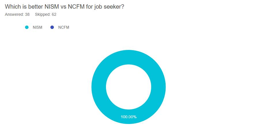 NISM VS NCFM