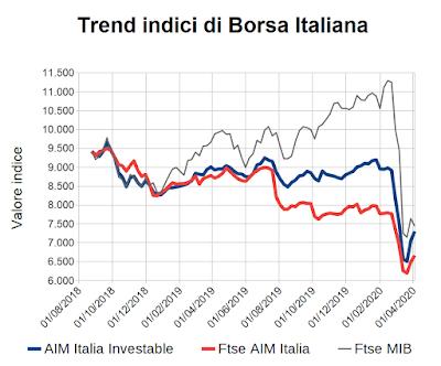 Trend indici di Borsa Italiana al 3 aprile 2020